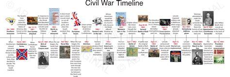 Civil War Timeline (Homework assignment) by 6dash9dash95