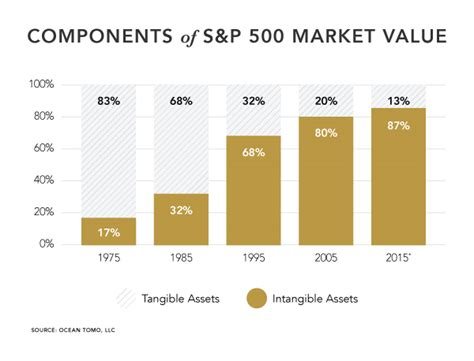 annual study of intangible asset market value from
