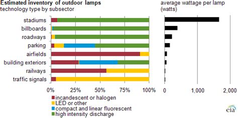 Stadiums And Arenas Use Efficient High Wattage Ls Lights Power Consumption