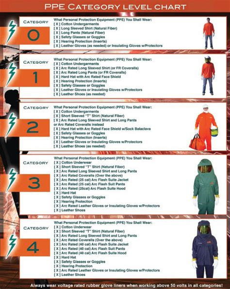 required lighting levels osha 4 levels of ppe arc flash ppe levels flame resistant