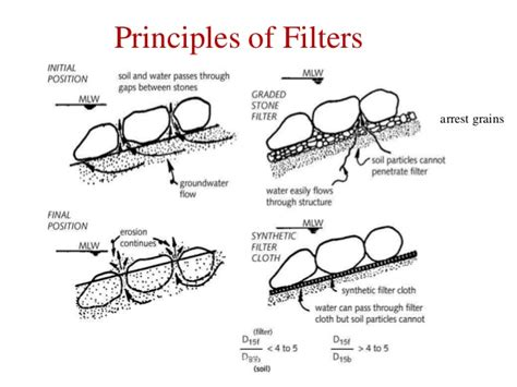 design criteria for granular filters earth our heritage challenges opportunities