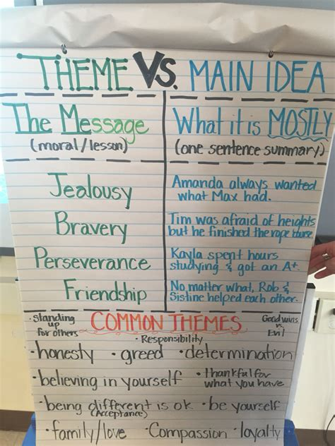Theme List For 4th Graders | theme vs main idea anchor chart for our 4th grade
