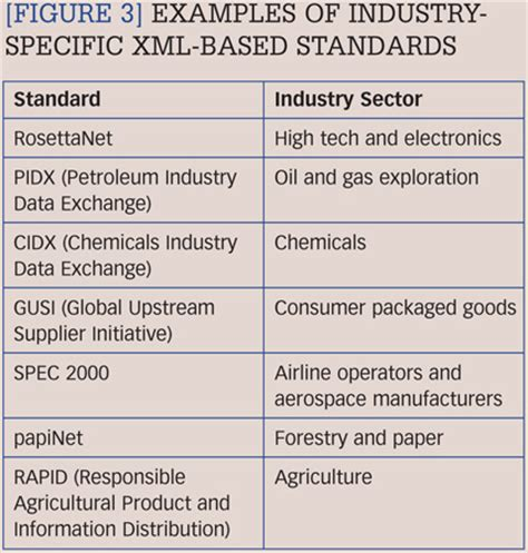 industry specific xml based standards