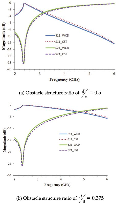 inductor simulation cst inductor simulation cst 28 images wave iterative method for electromagnetic simulation