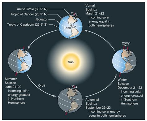 earth seasons diagram during which seasons are the earth s axial tilt and