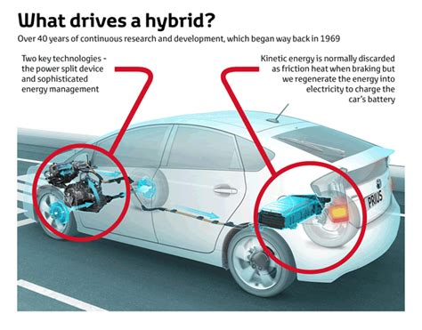 how hybrid cars work buying guide as petrol prices go up is it for a