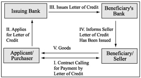 Diagram Credit Letter Payment Systems Figures