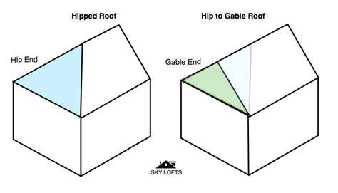 What Is A Gable Hip To Gables Explained Skylofts