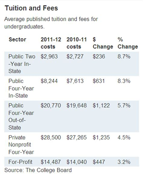 tuition bill template undergraduates continue to rising tuition data in