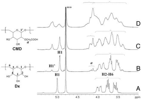 anomeric proton figure 1 1h nmr spectra of a dextran t70 b cmd 0