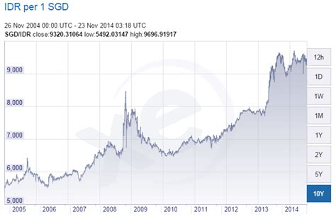 currency converter idr to sgd lippo mall indonesia lmir reit share price technical