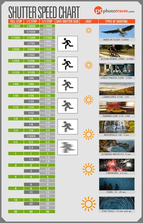 shutter speed chart   photographers cheat sheet