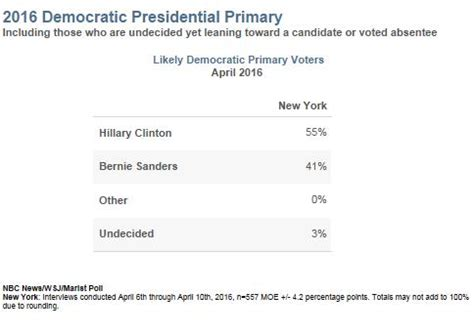 2016 new york democratic presidential primary polls new york trump well positioned for big win clinton dems