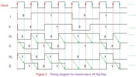 Master Flip Flop Timing Diagram