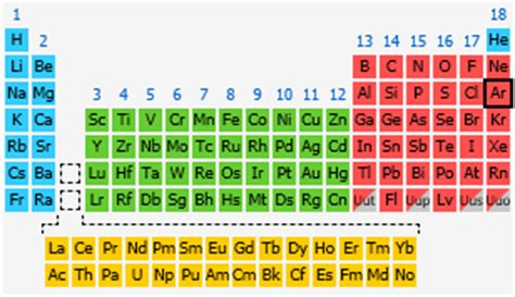 What Is Ar On The Periodic Table by Argon The Periodic Table At Knowledgedoor