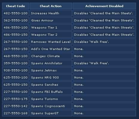 Gta 4 Auto Cheats by Gta Iv Xbox 360 Cheats Hints Info Gta Cheats