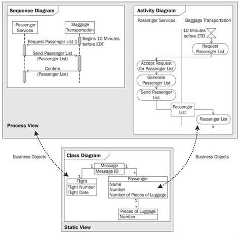 process view diagram one model two views