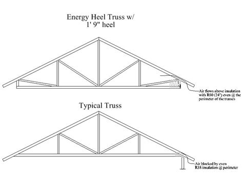 Roof Truss Prices Cost Of New Roof Roof Truss Prices Roofingpost