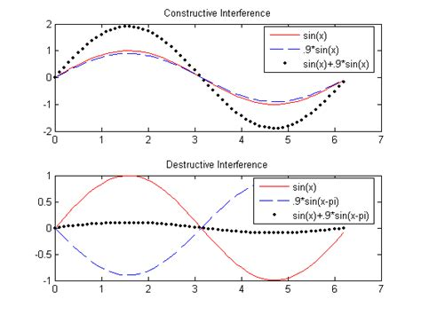 interference pattern types wave constructive interference