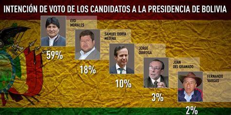 elecciones en boliva 2016 quien gano elecciones presidenciales bolivia 2016