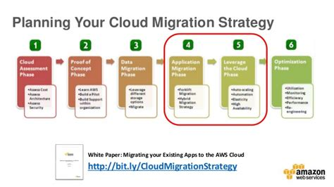Day 4 Cloud Migration But How Cloud Migration Plan Template