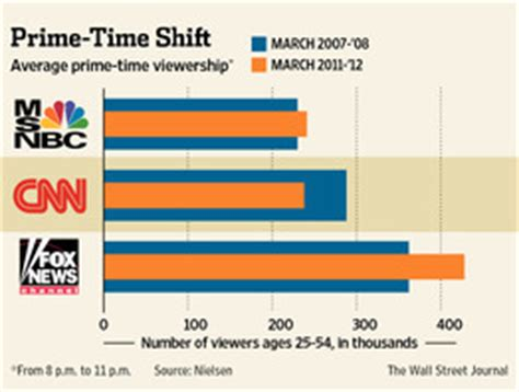 msnbc ratings problems cnn is down in the ratings as msnbc fox news grow wsj