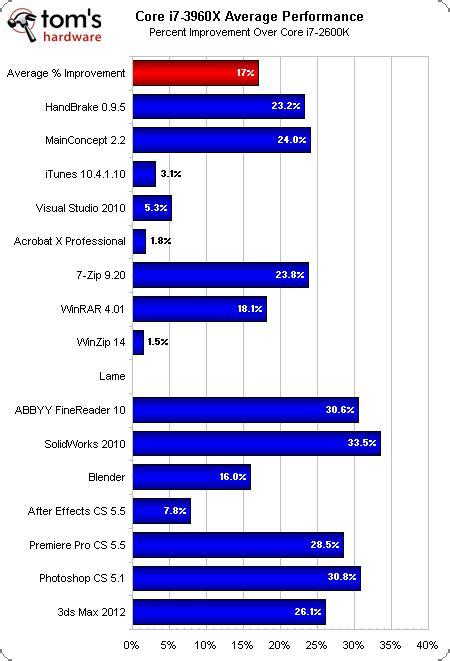 best motherboard for i7 2600k i7 3960x versus i7 2600k i5 2500k intel