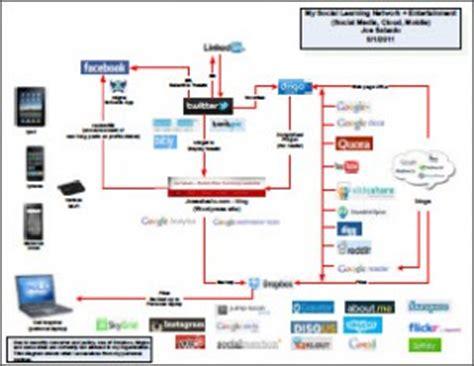 home entertainment network design tag personal learning network joe sabado student