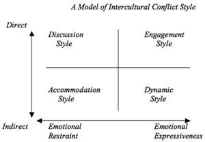 management styles in different countries intercultural conflict resolution styles es2007s