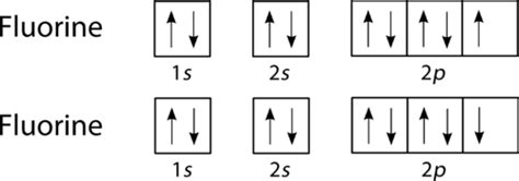 orbital diagram for fluorine single covalent bonds chemistry for non majors