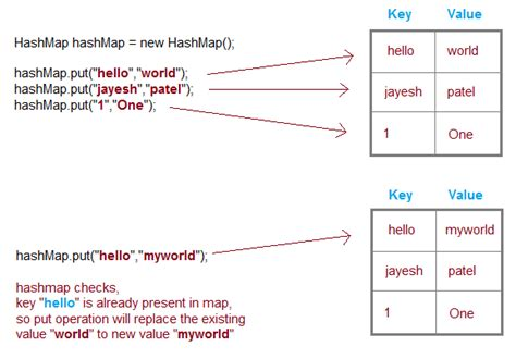 hash map what is hashmap data structure what is the need of hashmap how hashmap data structure api