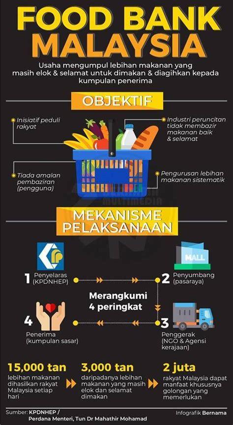 food bank malaysia