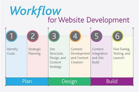 web development workflow 17 best images about workflow on branding