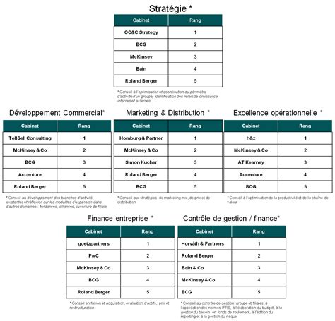 Top Cabinet De Conseil by Classement Cabinet De Conseil En Systeme D Information