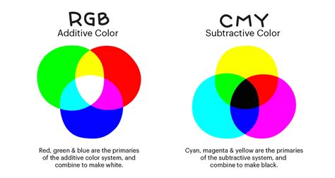 additive vs subtractive color r m snufflemuffin additive and subtractive color