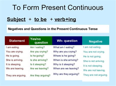 question of future continuous tense present continuous tense newpresent continuous tense