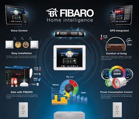 fibaro home center hw automation ab