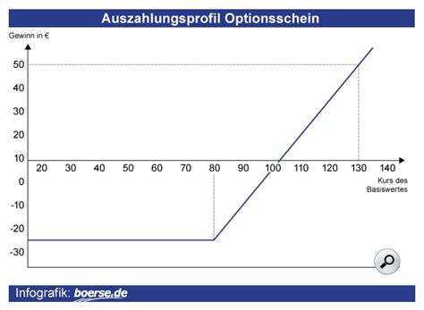 kurs deutsche bank ag kurs realtime chart news optionsschein auf dax
