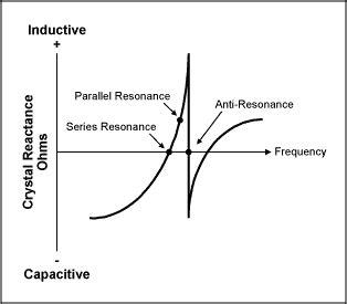 oscilacion resonante radioreceptores y transmisores dise 241 o de osciladores con