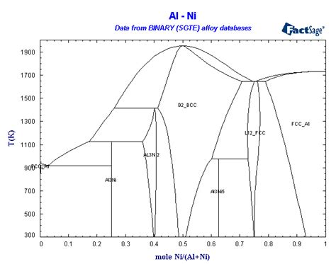 ni al phase diagram ni al phase diagram ni get free image about wiring diagram