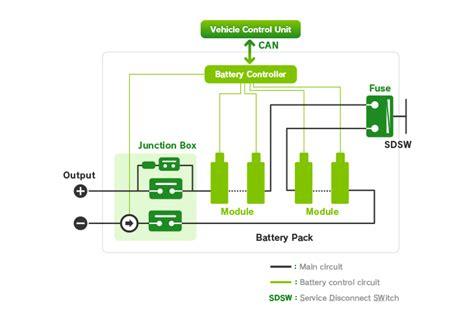 nissan leaf motor voltage nissan leaf battery nerdgasm