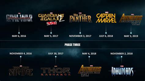 Marvel Film Plan | check out marvel s upcoming movie plans in one awesome
