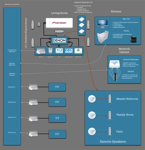 network layout mac apple home entertainment system hacked existence
