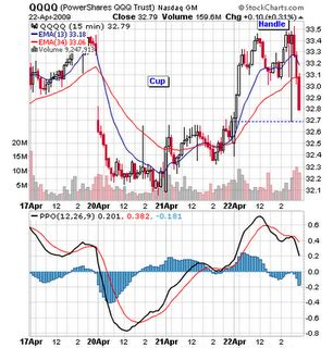 failed cup and handle pattern why we shorted the qqqq powershares qqq trust etf