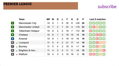 epl table res barclays premier league fixture table and results