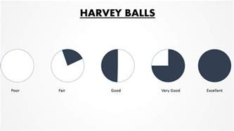 powerpoint tutorial 12 how to design harvey balls in