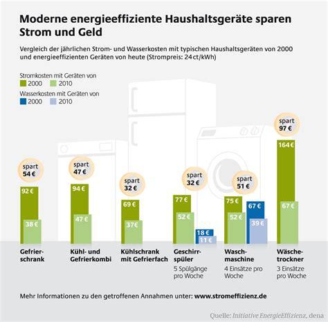 2 Personen Haushalt Kosten 5385 by Eu Label Bietet Orientierung Bei Energieverbrauch