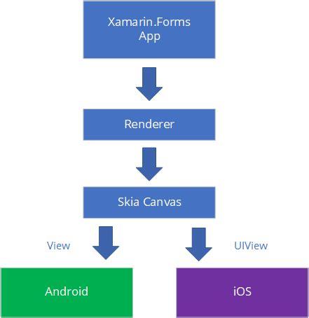 xamarin forms layout renderer skixam skiasharp as a platform for xamarin forms proof