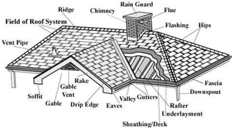 Side Of Roof Index Www Nextestimate Info
