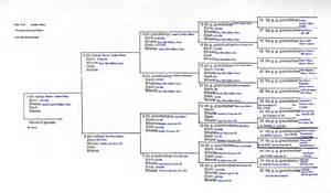 Hl hunt family tree http www keffyroots com trees htm
